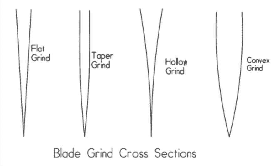 blade cross section